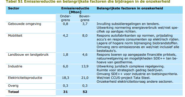 Tabel-Emissiereductie